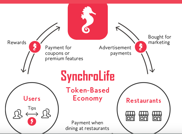 SynchroLife is a restaurant recommendation platform